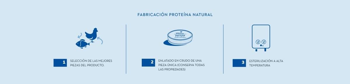 Elaboración de conservas Proteína Natural de Frinsa